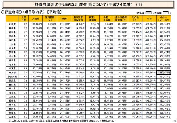 都道府県別の平均出産費用