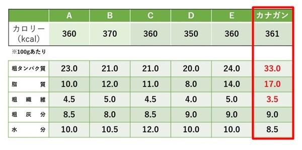 カナガンドッグフードのカロリーと栄養素を他社ドッグフード5種と比較した表