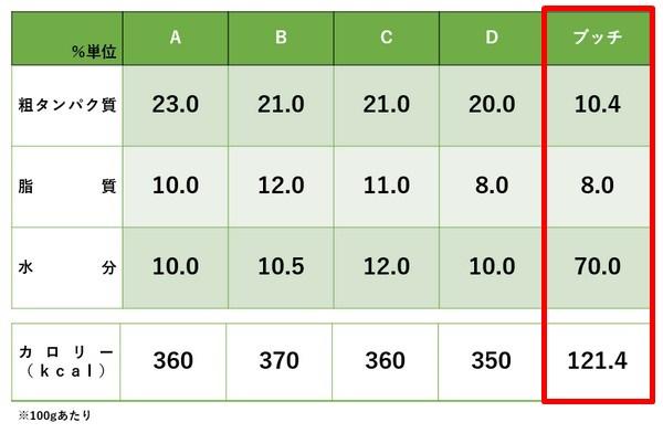 ブッチドッグフード成分比較表