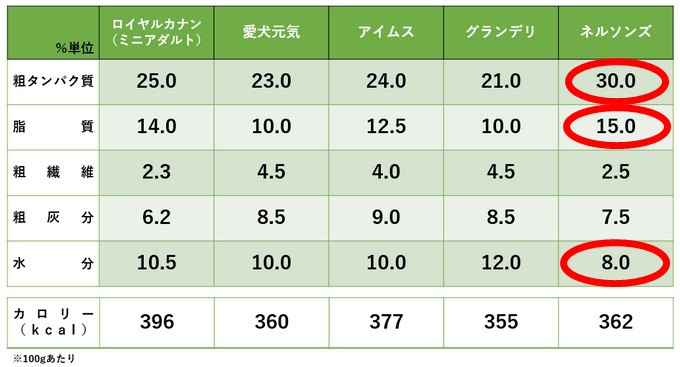 ネルソンズドッグフードと他社の成分比較