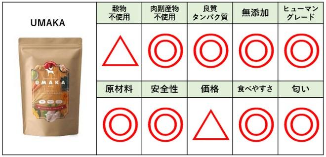 UMAKA(ウマカ)ドッグフード