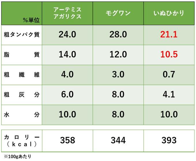 いぬひかりの成分と他社ドッグフードの比較表
