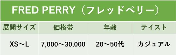 フレッドペリーのサイズと価格表