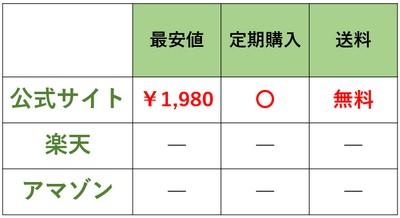 UMAKAドッグフードの最安値料金比較表