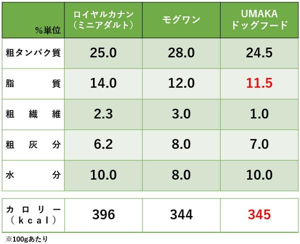 UMAKAドッグフードの栄養成分を他社と比較